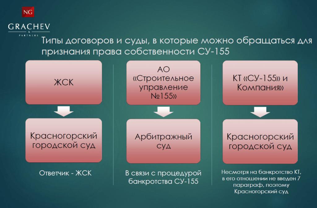 Право собственности СУ-155